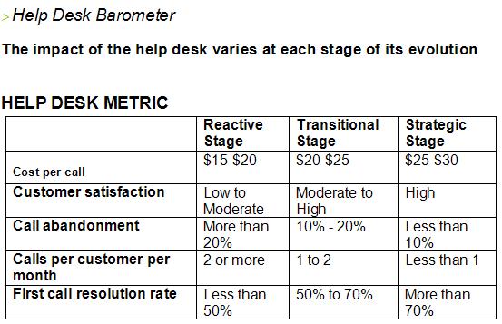 It Help Desk Metrics Design Ideas