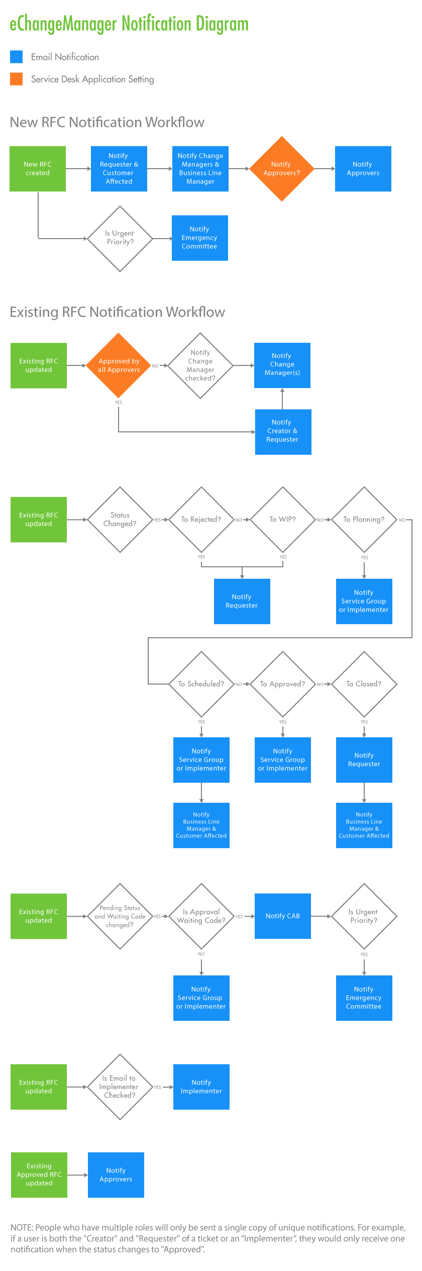 Giva Notification Flow Chart