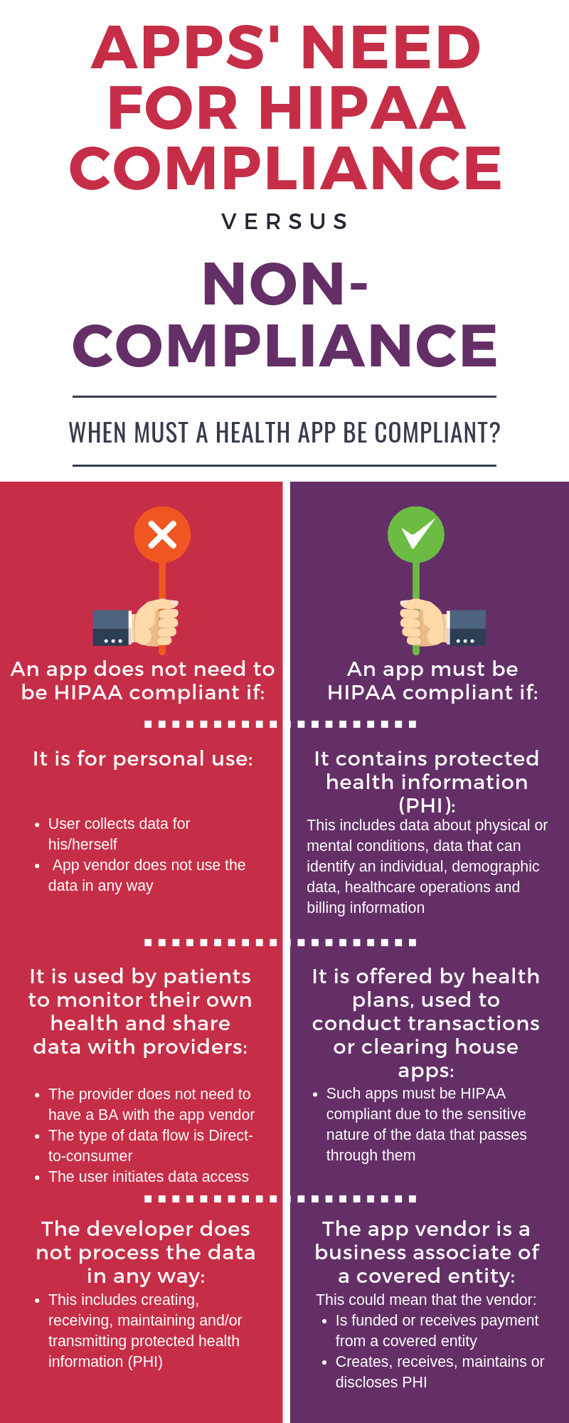 Apps' Need for HIPAA Compliance vs. Non-Compliance