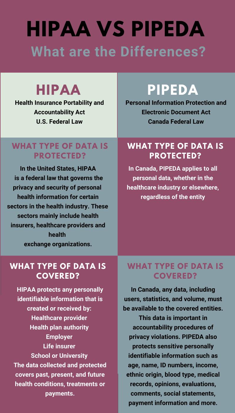 HIPAA vs. PIPEDA