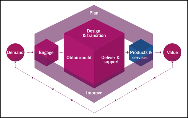 ITIL Service Value Chain