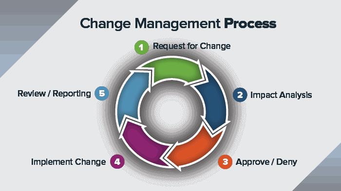 IT change management process