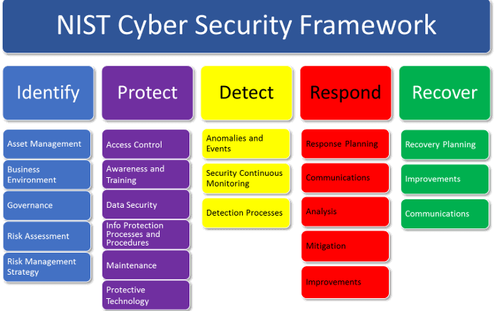 5 Key Changes Made to the NIST Cybersecurity Framework V1.1