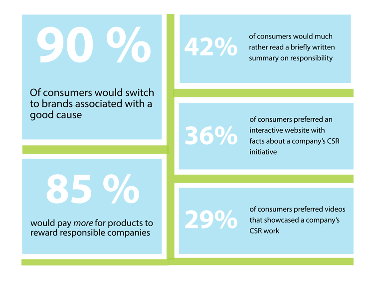 Consumer's Perspective on CSR