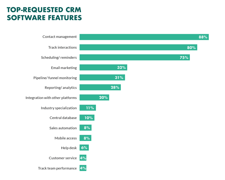 Top Requested CRM Software Features