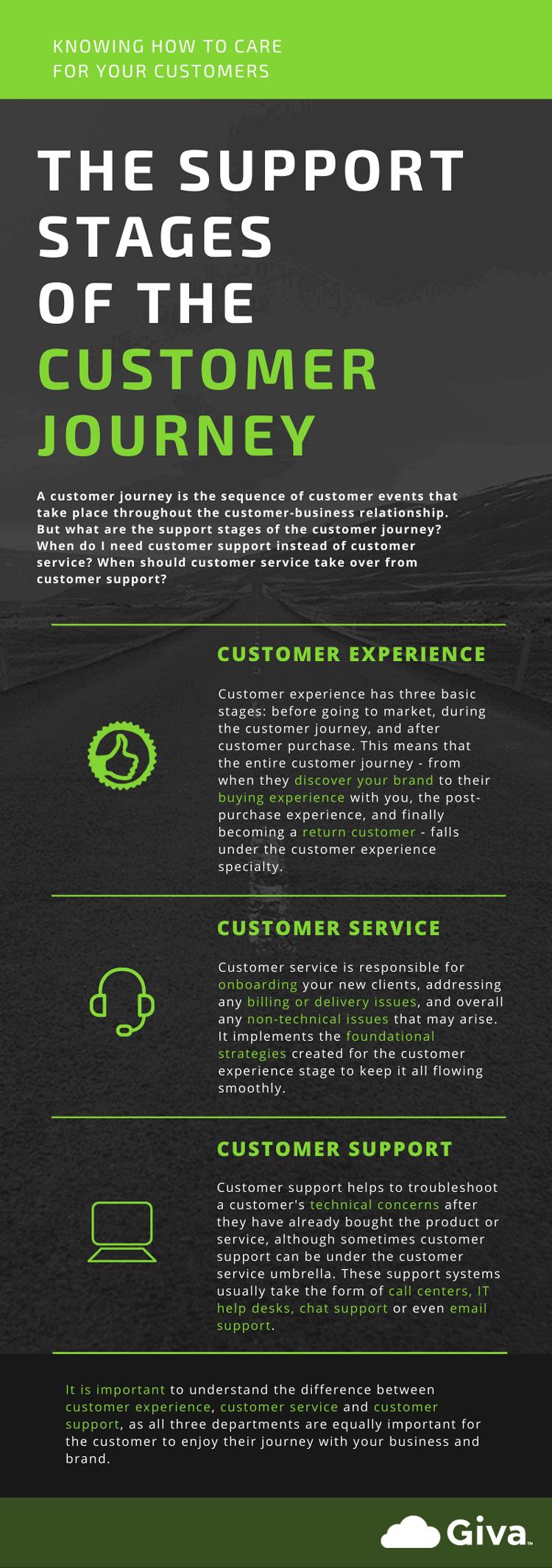 Customer Experience vs Customer Service vs Customer Support