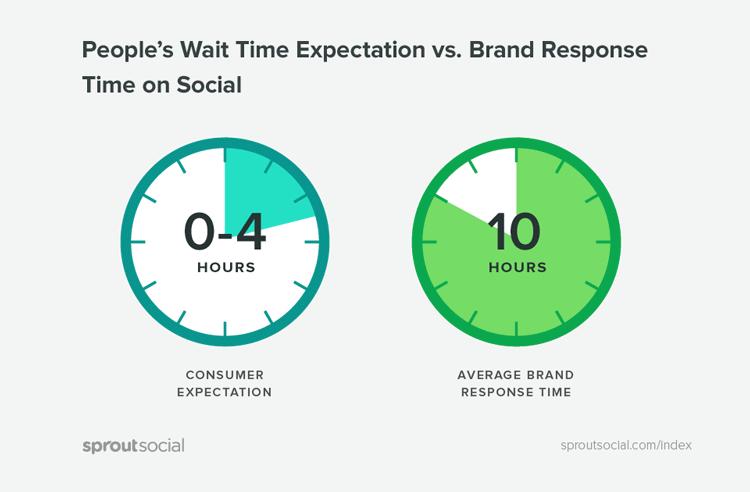 /Customer Wait Brand Response
