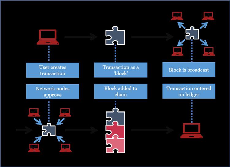 Blockchain information flowchart