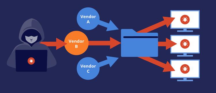 Finitestate Supply Chain Vendor Cyber Attack