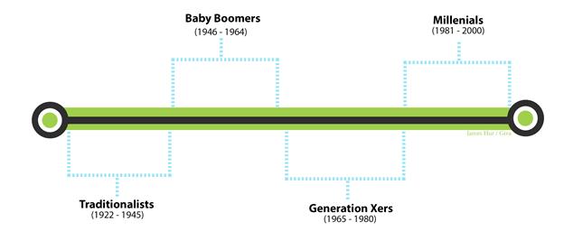 Generations Timeline