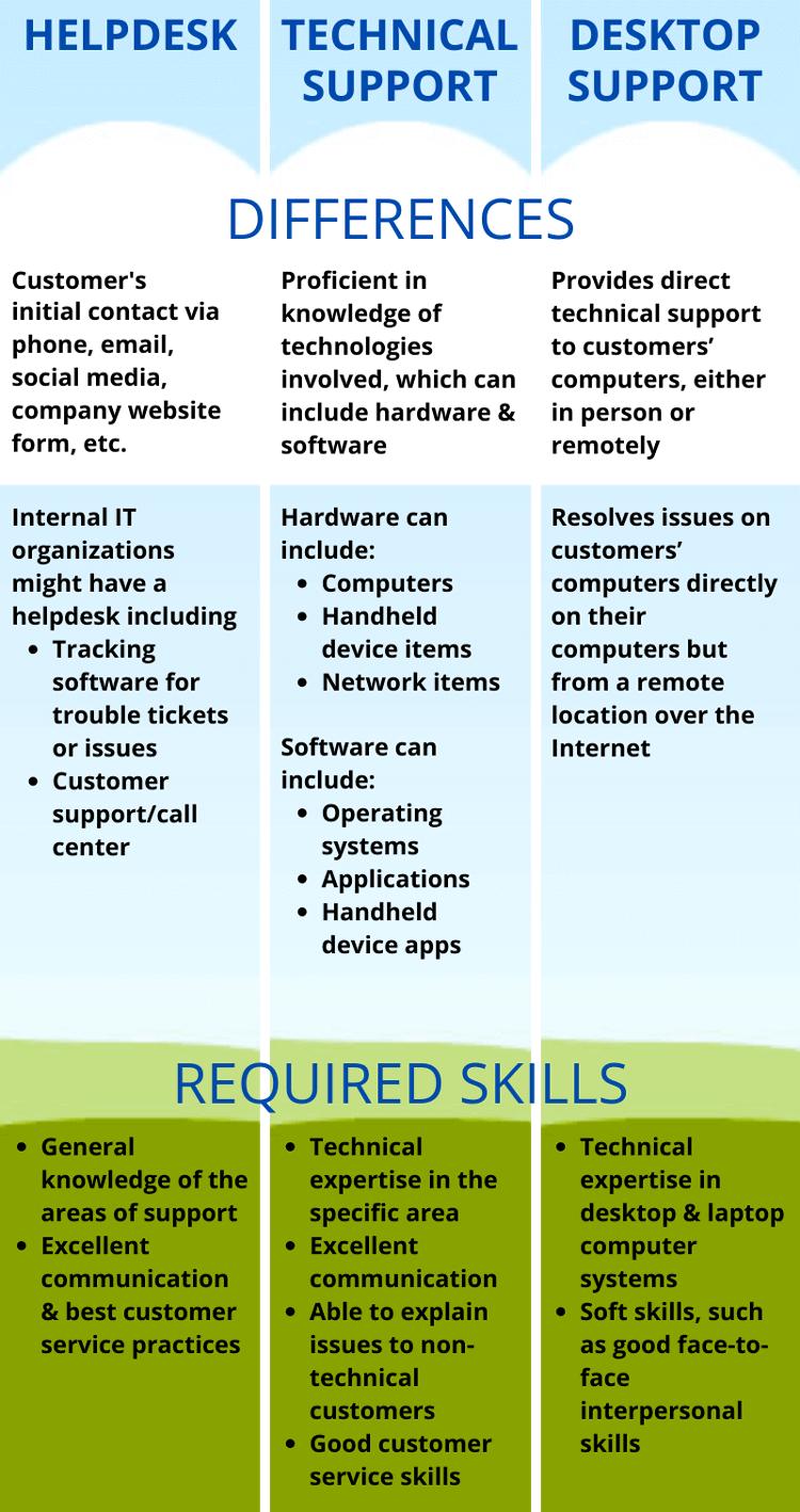 Help Desk vs. Technical Support vs. Desktop Support