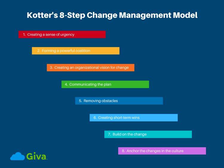 Kotter's 8-Step Change Management Model