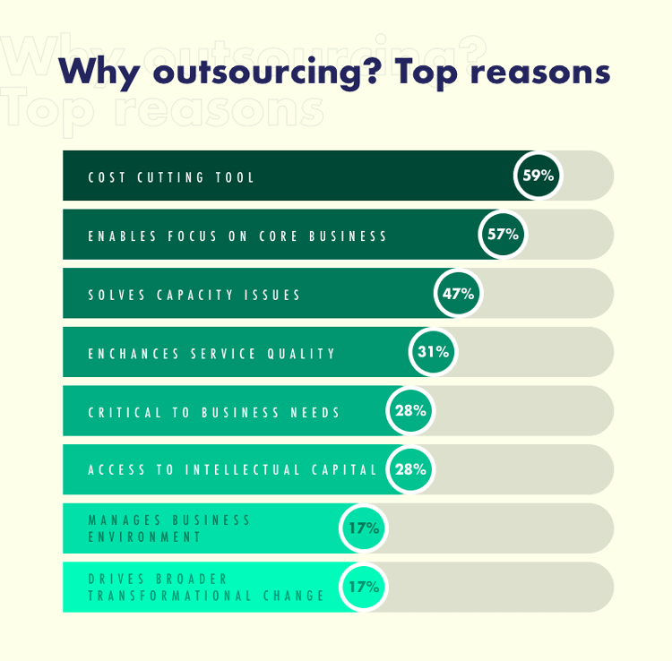 LANARS: Why Outsourcing? Top Reasons