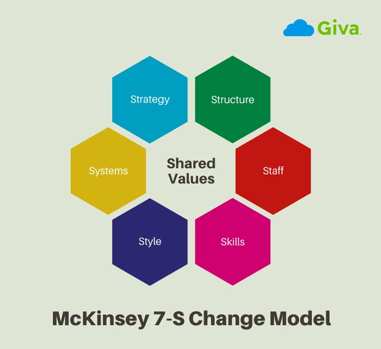 McKinsey 7-S Change Model