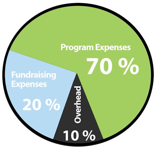 Nonprofit Average Expense Breakdown