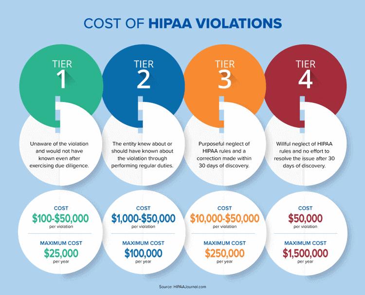 Penalties for HIPAA Violations
