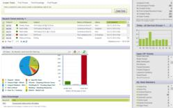 HIPAA-Compliant Help Desk Software Dashboard