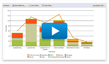 Giva Customer Service Software Robust Reporting Video