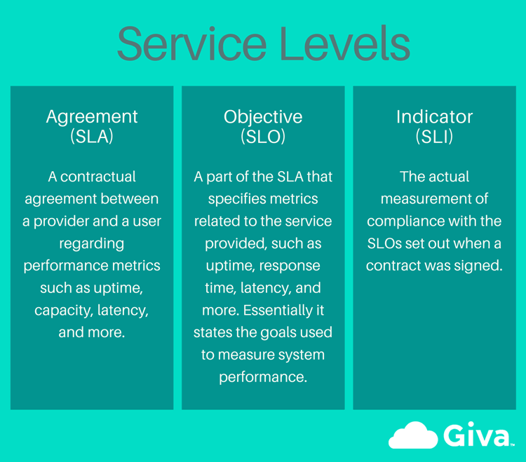 Service Level Agreements, Objectives, Indicators