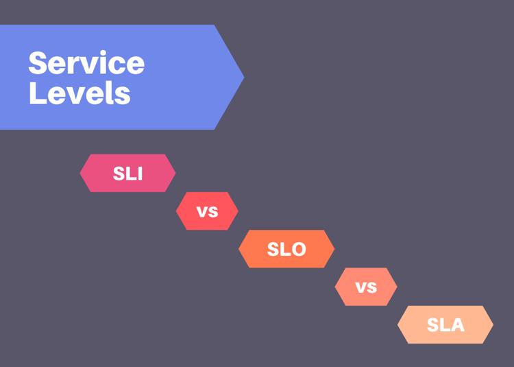 SLI vs SLO vs SLA