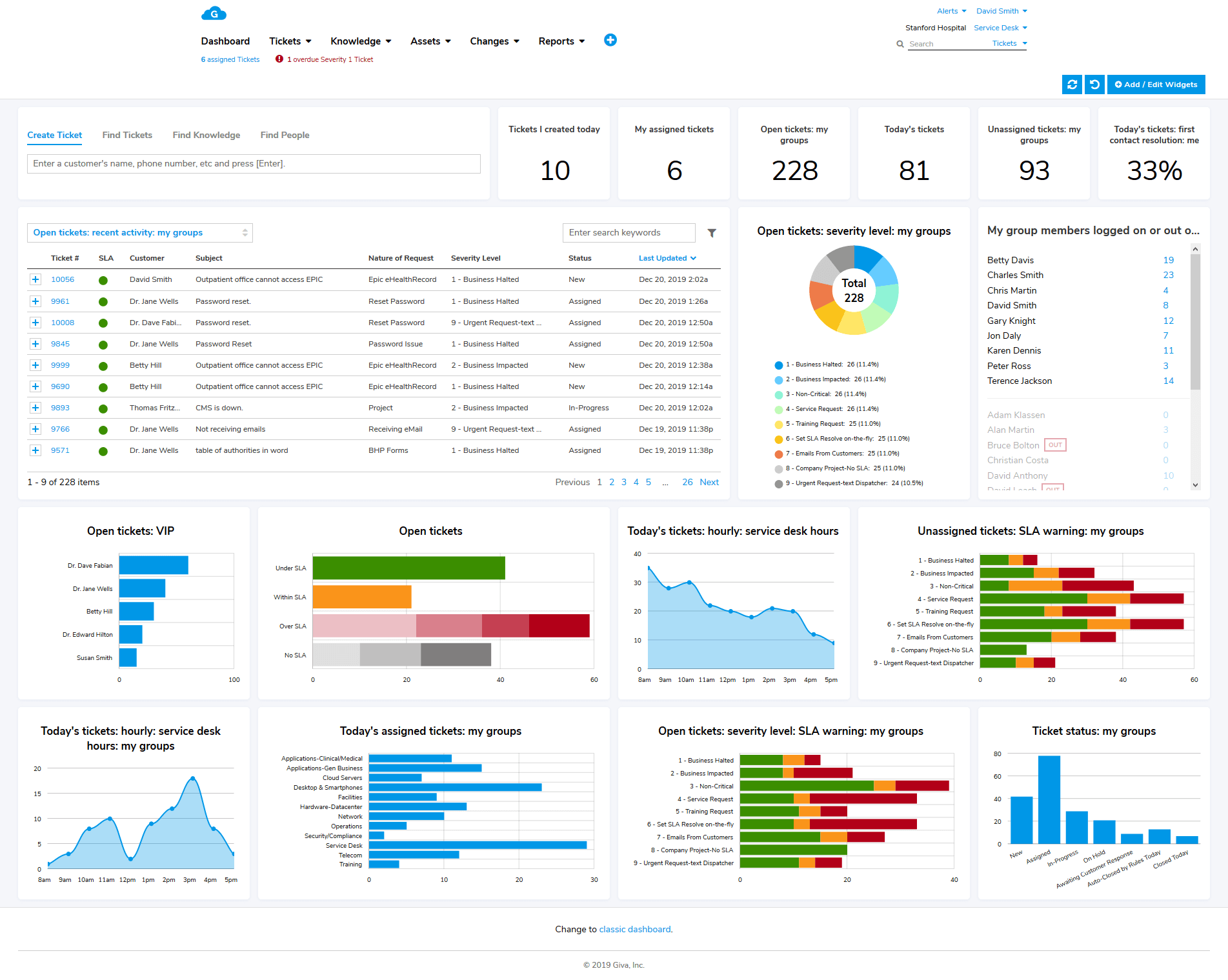Help desk software dashboard