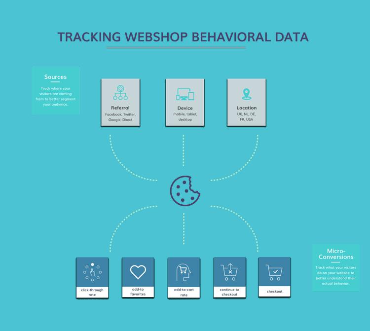 Tracking Behavioral Data