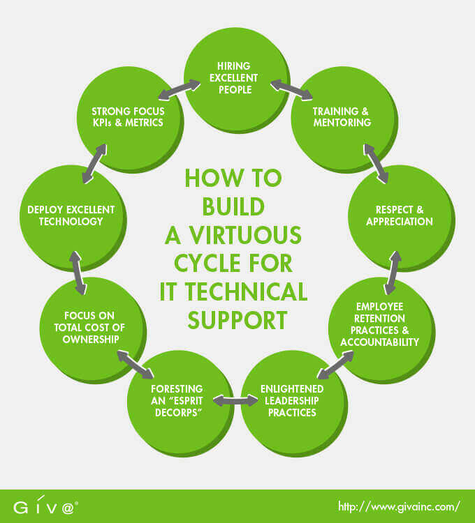How to Build a Virtuous Cycle for IT Technical Support