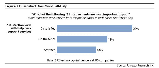 Dissatisfied Users Want Self-Help Tools