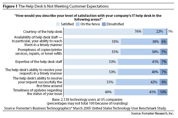 Help Desk Is Not Meeting Customer Expectations