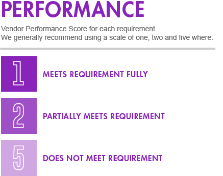 Vendor Performance Score for Each Needs Requirement