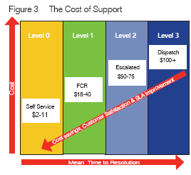 The Value of First Call Resolution and the Cost of Support
