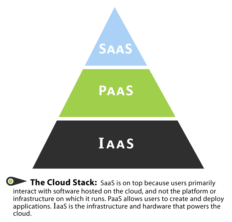 Cloud Stack, SaaS/PaaS/IaaS